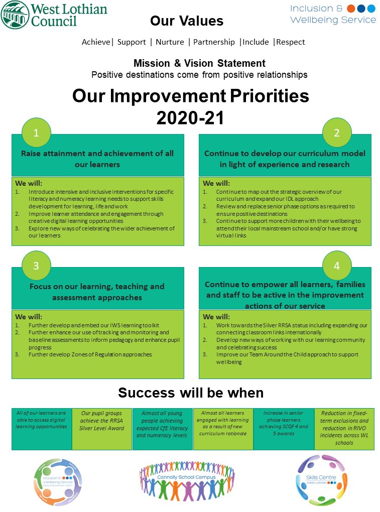 IWS Improvement Plan 20 21